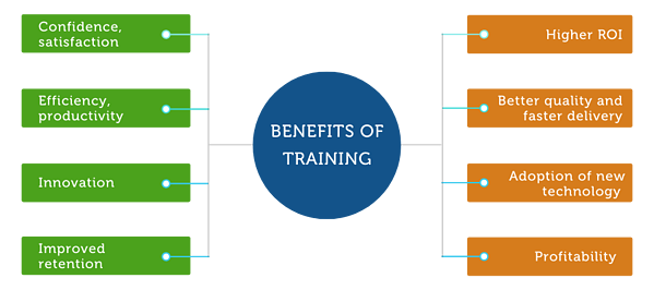 MuleSoft training benefits: productivity, innovation, profitability, high ROI
