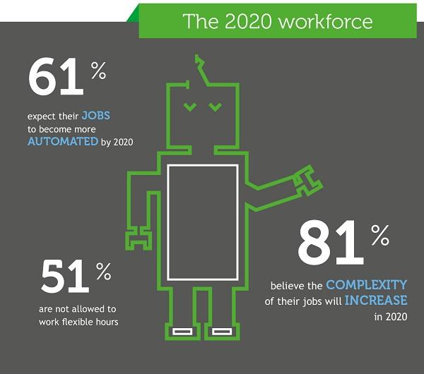Beyond digital: business 2020 workspace