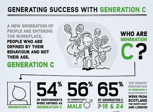 Gen C Infographic thumbnail