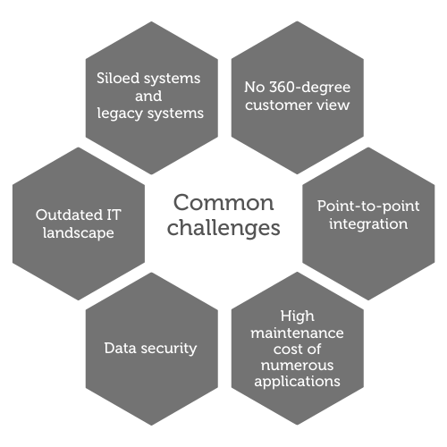Common integration challenges
