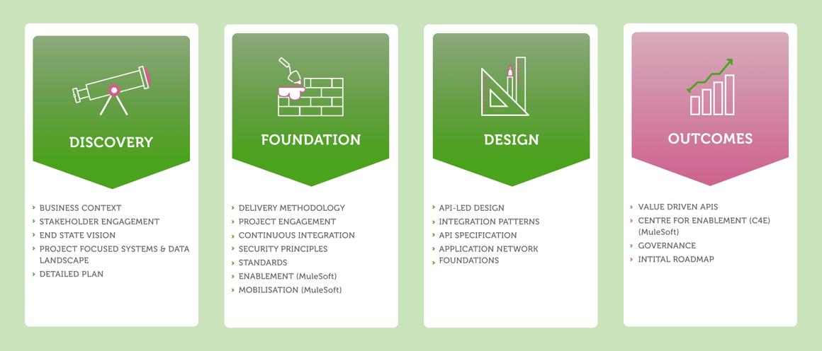 MVP Framework