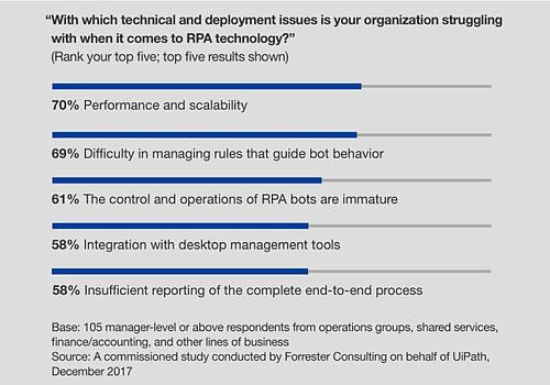 RPA technical and deployment issues, A Forrester Consulting