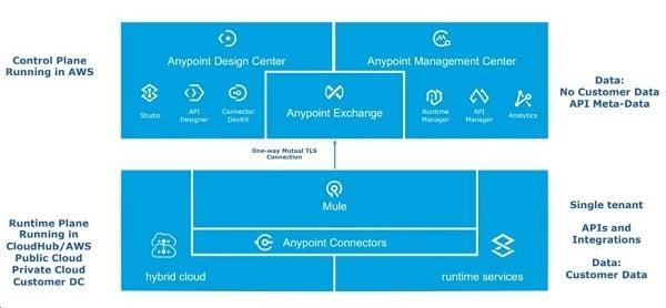 Mulesoft deployment model