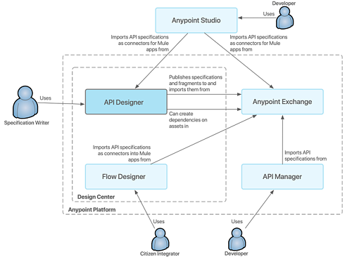 The diagram explains how API Designer Relates to Other MuleSoft Products