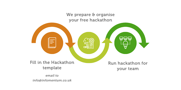 How to engage us to organise hackathons