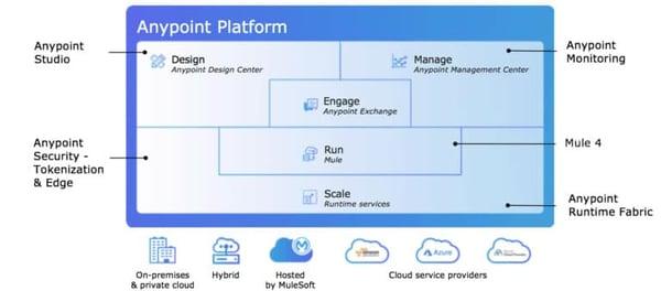 MuleSoft titan-anypoint-platform