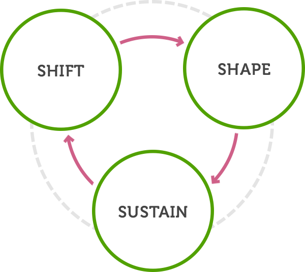 Infomentum Customer Engagement Framework