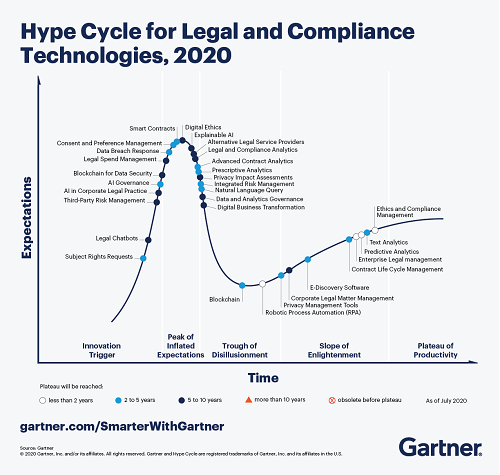 >4 Key Trends in the Gartner Hype Cycle for Legal and Compliance Technologies