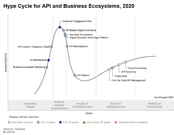 Hype Cycle for API and Business Ecosystems, Gartner