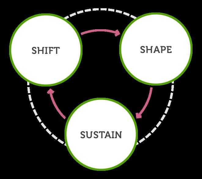 shape-sustain-shape